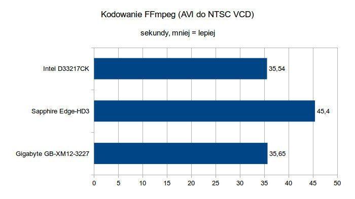 Gigabyte Brix GB-XM12-3227 - Kodowanie FFmpeg