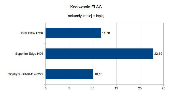 Gigabyte Brix GB-XM12-3227 - Kodowanie FLAC