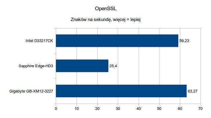 Gigabyte Brix GB-XM12-3227 - OpenSSL