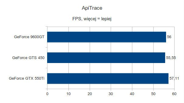 Gigabyte GeForce 9600GT, Gigabyte GeForce GTS 450 i Gigabyte GeForce GTX 550Ti - ApiTrace