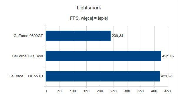 Gigabyte GeForce 9600GT, Gigabyte GeForce GTS 450 i Gigabyte GeForce GTX 550Ti - Lightsmark