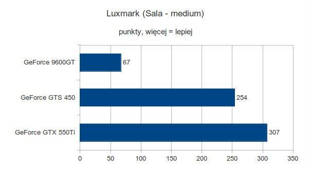 Gigabyte GeForce 9600GT, Gigabyte GeForce GTS 450 i Gigabyte GeForce GTX 550Ti - Luxmark - Sala - medium