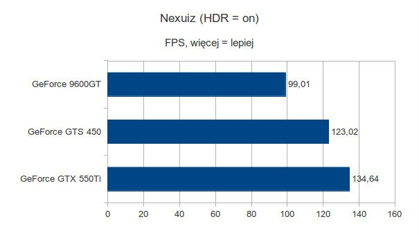 Gigabyte GeForce 9600GT, Gigabyte GeForce GTS 450 i Gigabyte GeForce GTX 550Ti - Nexuiz - HDR On
