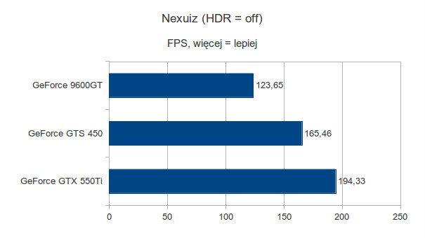 Gigabyte GeForce 9600GT, Gigabyte GeForce GTS 450 i Gigabyte GeForce GTX 550Ti - Nexuiz - HDR off