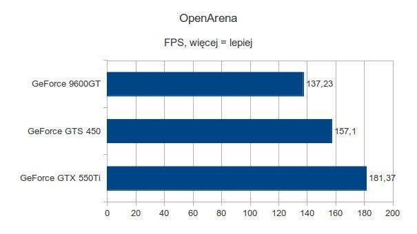 Gigabyte GeForce 9600GT, Gigabyte GeForce GTS 450 i Gigabyte GeForce GTX 550Ti - OpenArena