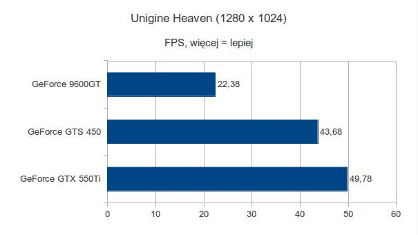 Gigabyte GeForce 9600GT, Gigabyte GeForce GTS 450 i Gigabyte GeForce GTX 550Ti - Unigine Heaven