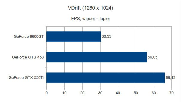 Gigabyte GeForce 9600GT, Gigabyte GeForce GTS 450 i Gigabyte GeForce GTX 550Ti - VDrift