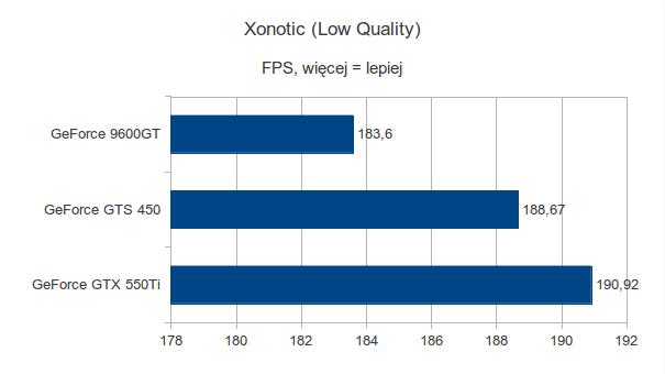 Gigabyte GeForce 9600GT, Gigabyte GeForce GTS 450 i Gigabyte GeForce GTX 550Ti - Xonotic - Low Quality