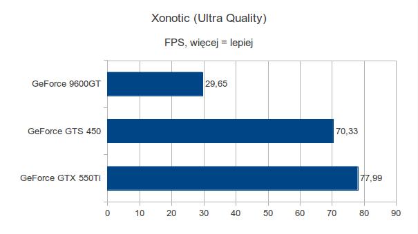 Gigabyte GeForce 9600GT, Gigabyte GeForce GTS 450 i Gigabyte GeForce GTX 550Ti - Xonotic - Ultra Quality
