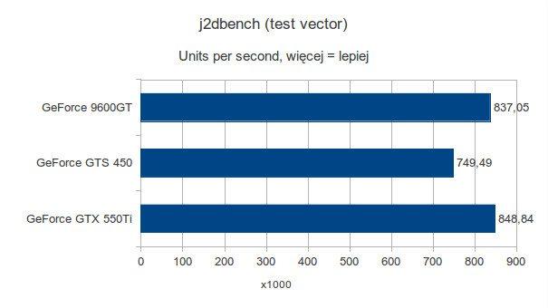 Gigabyte GeForce 9600GT, Gigabyte GeForce GTS 450 i Gigabyte GeForce GTX 550Ti - j2dbench - vector