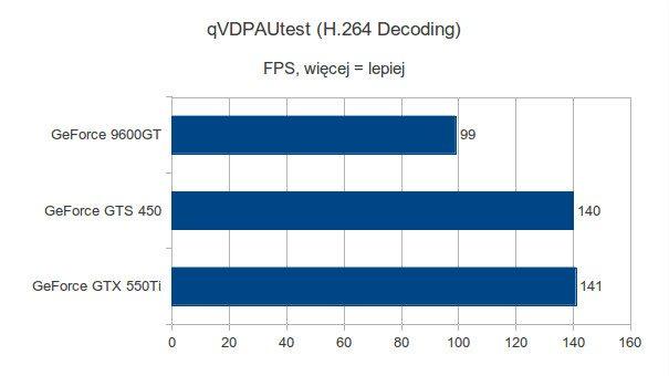Gigabyte GeForce 9600GT, Gigabyte GeForce GTS 450 i Gigabyte GeForce GTX 550Ti - qVDPAUtest - H.264 Decoding