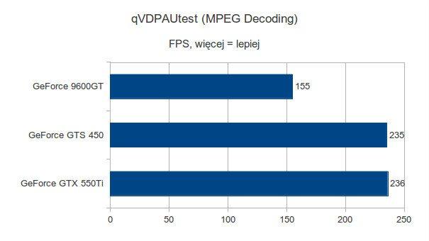 Gigabyte GeForce 9600GT, Gigabyte GeForce GTS 450 i Gigabyte GeForce GTX 550Ti - qVDPAUtest - MPEG Decoding