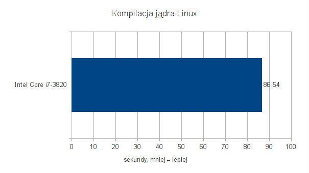 Intel Core i7-3820 - testy pod Ubuntu 11.10 - Kompilacja jądra Linux