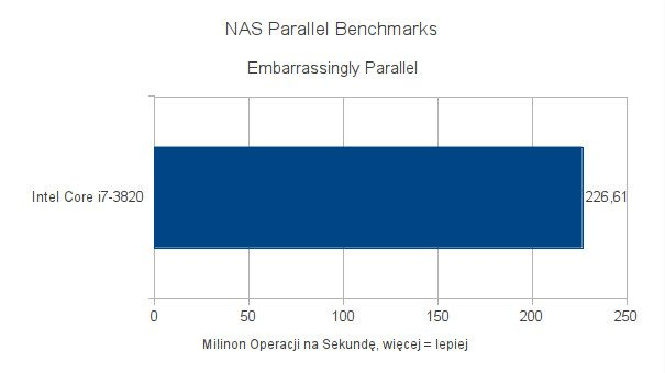 Intel Core i7-3820 - testy pod Ubuntu 11.10 - NAS Parallel Benchmark - Embarrassingly Parallel
