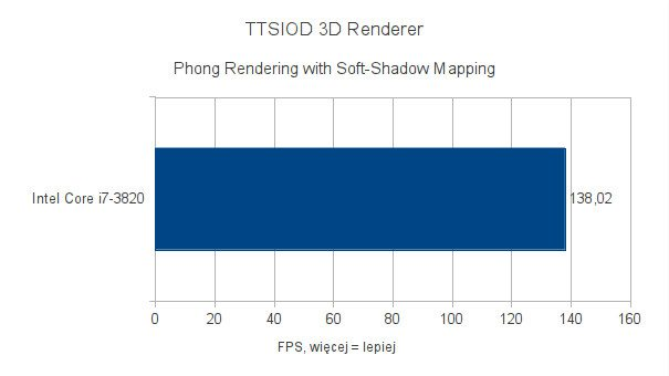 Intel Core i7-3820 - testy pod Ubuntu 11.10 - TTSIOD 3D Renderer - Phong Rendering with Soft-Shadow Mapping