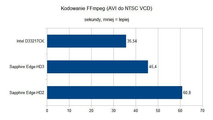 Intel NUC - NUC DC3217BY - kodowanie FFmpeg