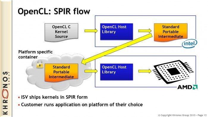 OpenCL 1.2 - SPIR Flow