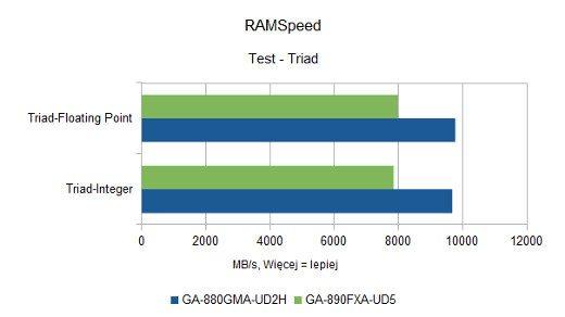 RAMSpeed - Triad