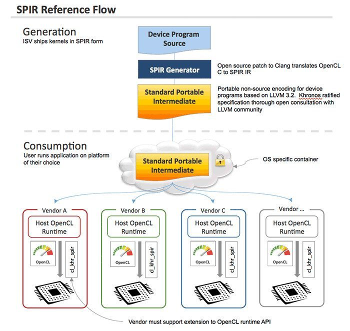 SPIR Reference Flow