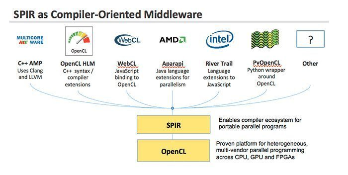 SPIR as Compiler-Oriented Middleware