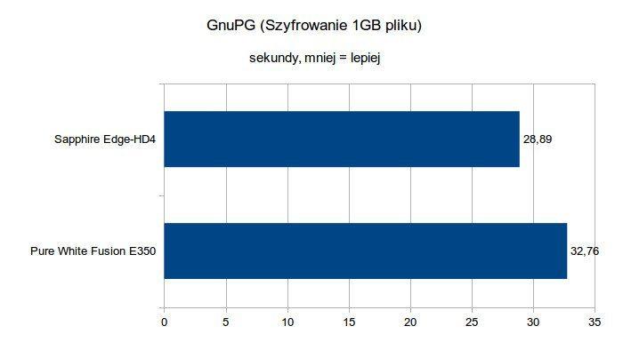 Sapphire Edge-HD4 - GnuPG