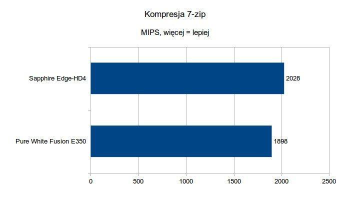 Sapphire Edge-HD4 - Kompresja 7-zip