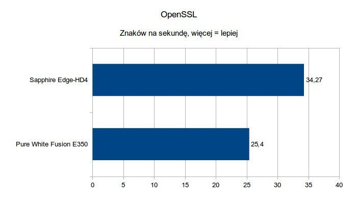 Sapphire Edge-HD4 - OpenSSL
