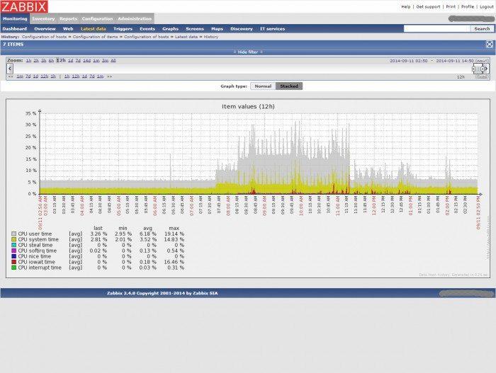 Zabbix 2.4 - wykresy na żywo