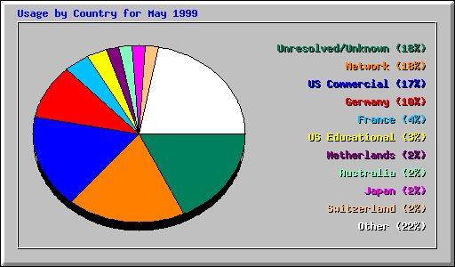 Webalizer - wykres kołowy
