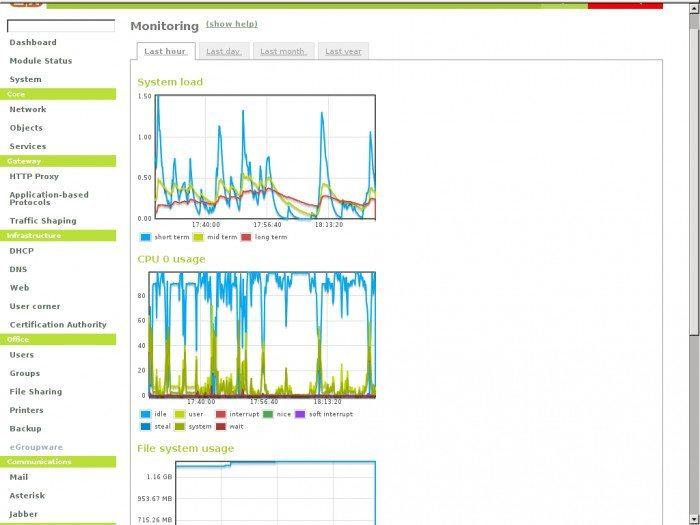 eBox - Monitoring