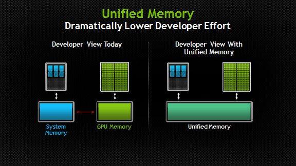 nVidia CUDA Toolkit 6 0 - Zunifikowana pamięć