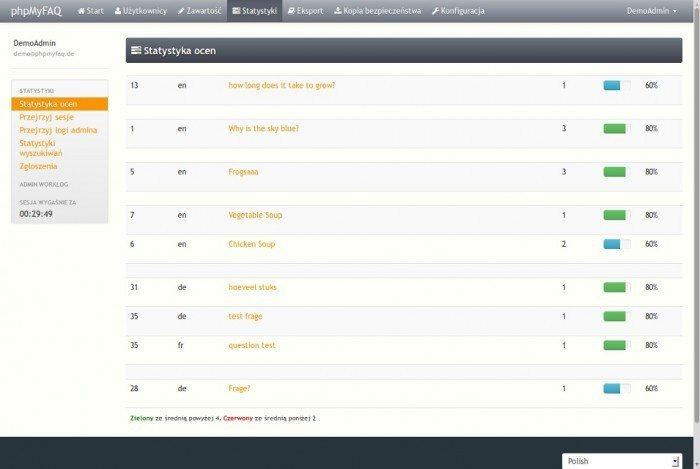 phpMyFAQ 2.8.0 - statystyka ocen